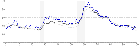 Springfield, Ohio monthly unemployment rate chart